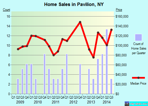 Pavilion,NY real estate house value index trend