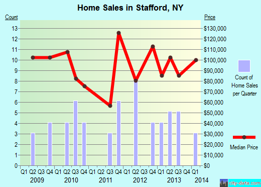 Stafford,NY real estate house value index trend