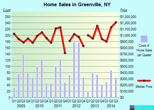 Greenville,NY real estate house value index trend