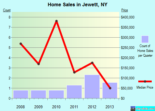 Jewett,NY real estate house value index trend