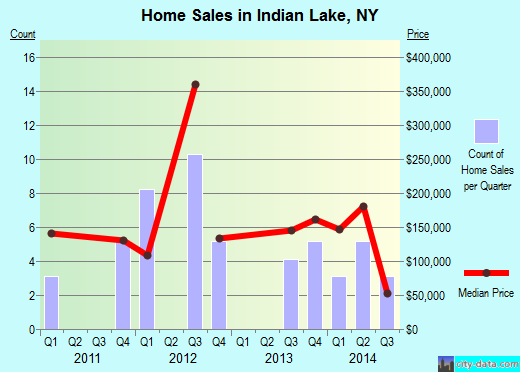 Indian Lake,NY index of house prices