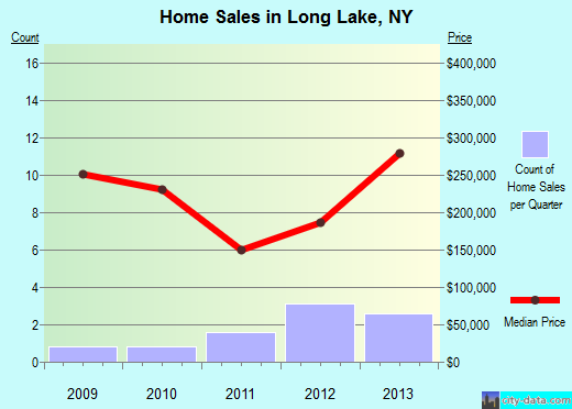 Long Lake,NY real estate house value index trend