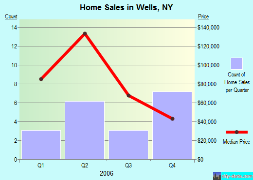 Wells,NY real estate house value index trend