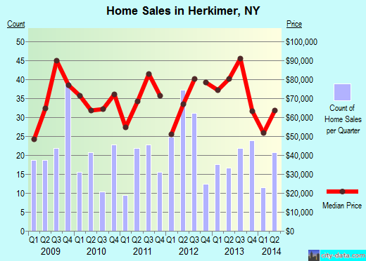 Herkimer,NY real estate house value index trend