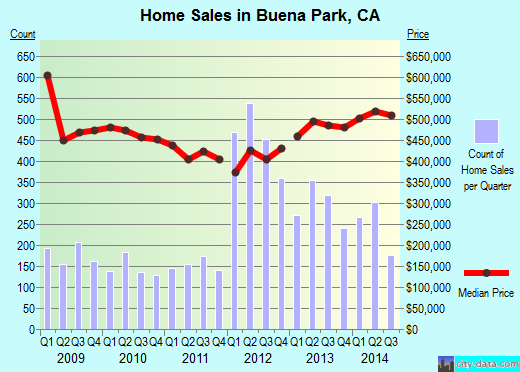 Buena Park,CA real estate house value index trend