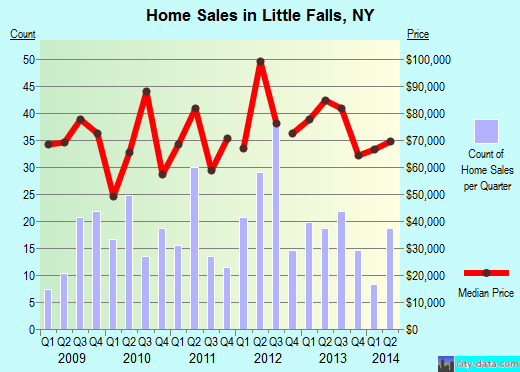 Little Falls,NY real estate house value index trend