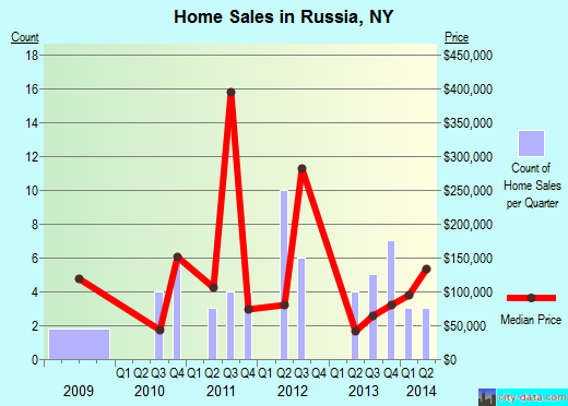 Russia,NY real estate house value index trend