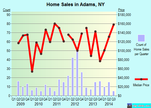 Adams,NY real estate house value index trend