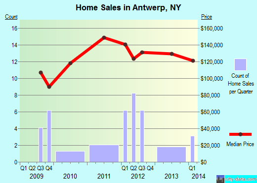 Antwerp,NY real estate house value index trend