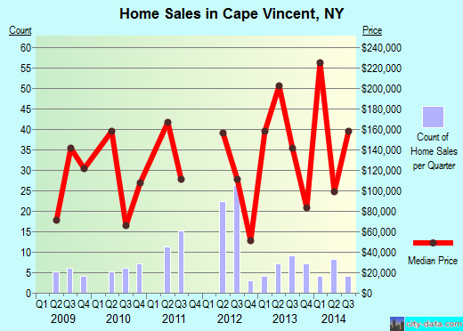 Cape Vincent, NY index of house prices