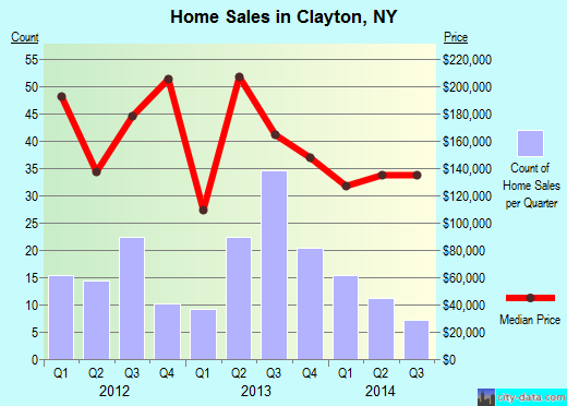 Clayton,NY real estate house value index trend