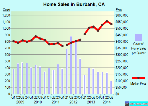 Burbank, CA index of house prices