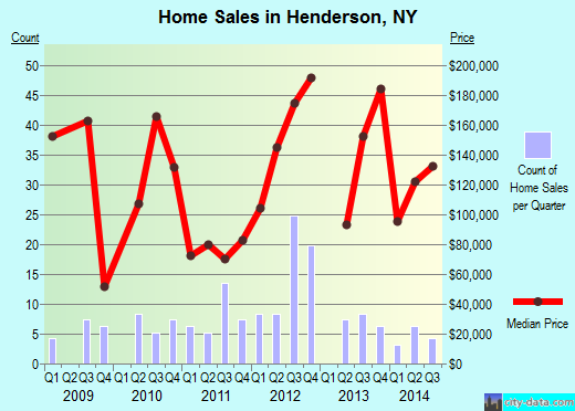 Henderson, NY index of house prices