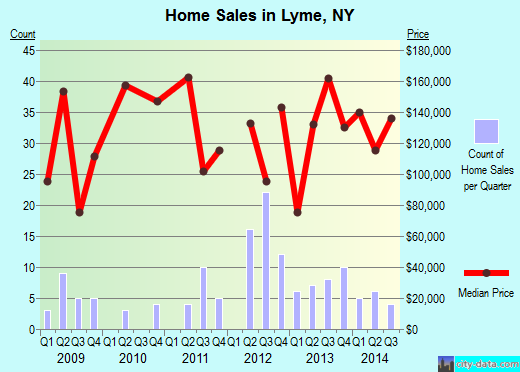 Lyme, NY index of house prices
