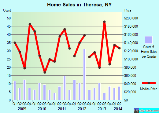 Theresa,NY real estate house value index trend