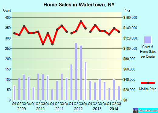 Watertown,NY real estate house value index trend