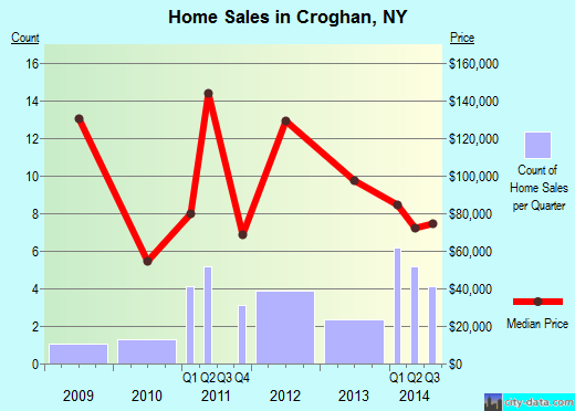 Croghan,NY real estate house value index trend