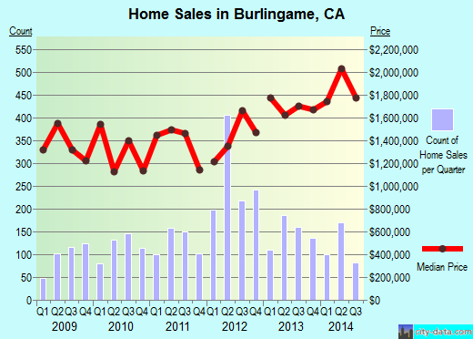 Burlingame,CA real estate house value index trend