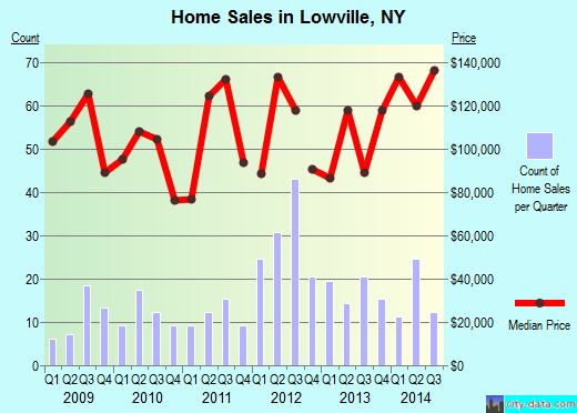 Lowville,NY real estate house value index trend