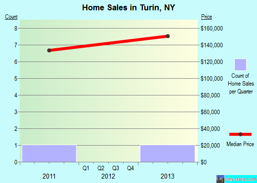 Turin,NY real estate house value index trend