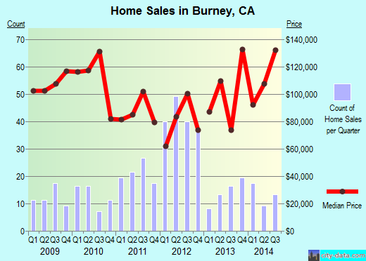 Burney,CA real estate house value index trend