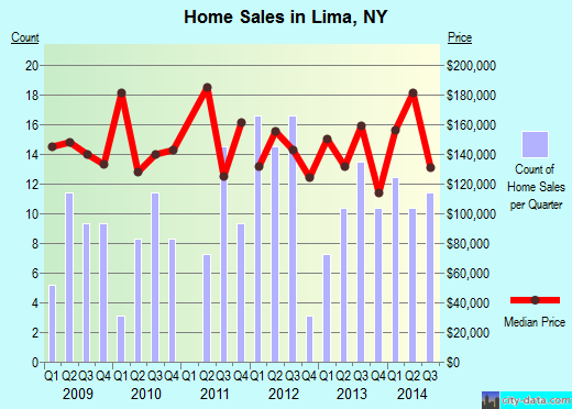 Lima,NY real estate house value index trend
