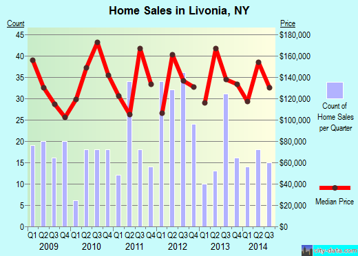 Livonia,NY real estate house value index trend