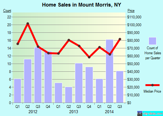 Mount Morris,NY real estate house value index trend