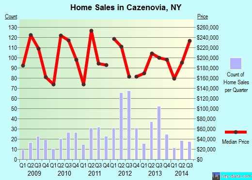 Cazenovia,NY real estate house value index trend
