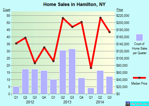 Hamilton,NY real estate house value index trend