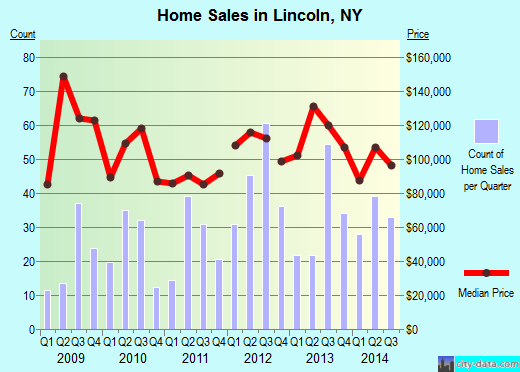 Lincoln,NY real estate house value index trend