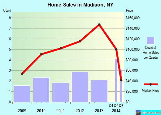 Madison,NY real estate house value index trend