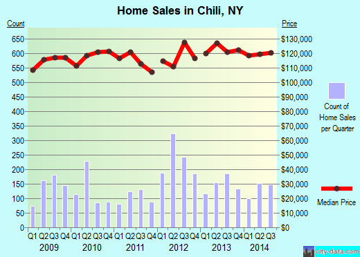 Chili,NY real estate house value index trend
