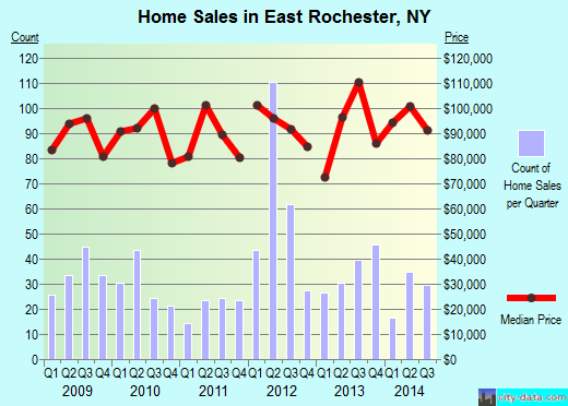 East Rochester,NY real estate house value index trend
