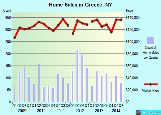 Greece,NY real estate house value index trend