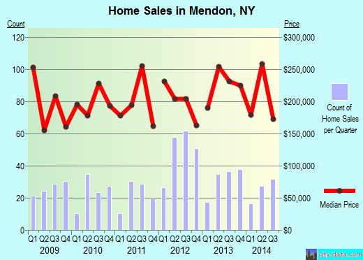 Mendon,NY real estate house value index trend