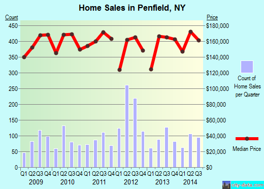 Penfield,NY real estate house value index trend