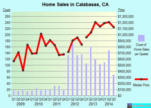 Calabasas,CA index of house prices