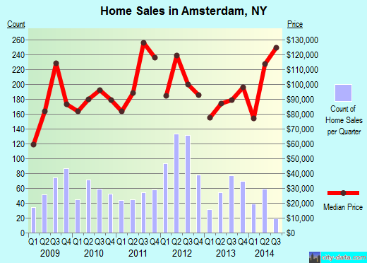 Amsterdam,NY real estate house value index trend
