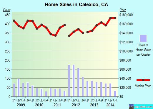 Calexico,CA real estate house value index trend