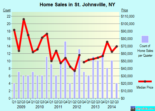 St. Johnsville,NY real estate house value index trend