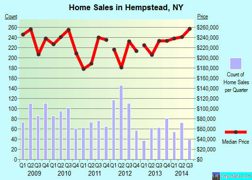 Hempstead,NY real estate house value index trend