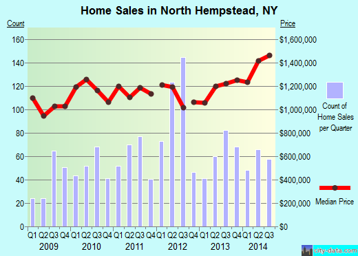 North Hempstead,NY real estate house value index trend