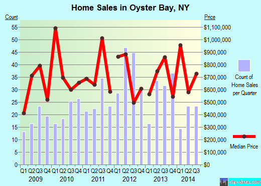Oyster Bay,NY real estate house value index trend