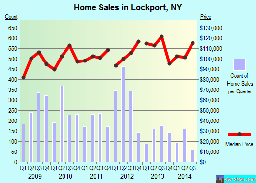 Lockport,NY index of house prices