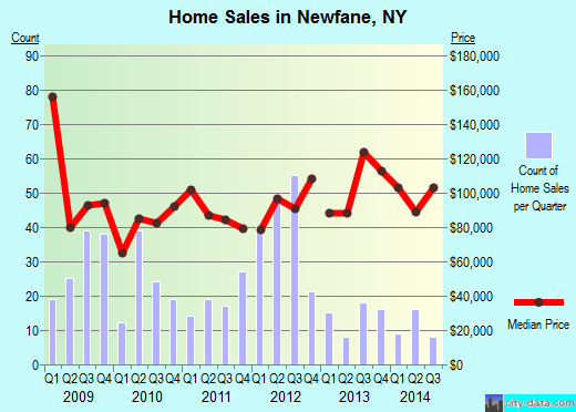 Newfane,NY real estate house value index trend