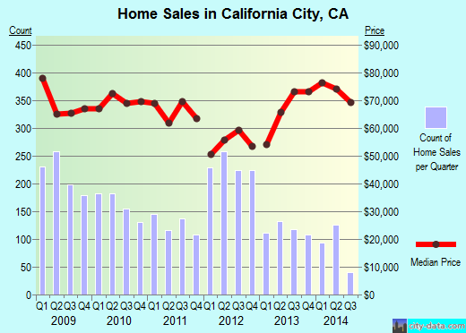 California City,CA real estate house value index trend