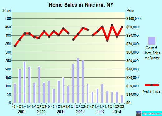 Niagara,NY real estate house value index trend