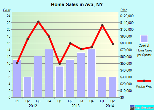 Ava,NY real estate house value index trend