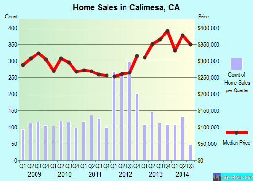 Calimesa,CA real estate house value index trend